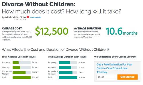 Cost of divorce